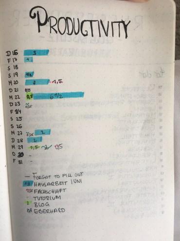 Bullet Journal April Layout Productivity Log