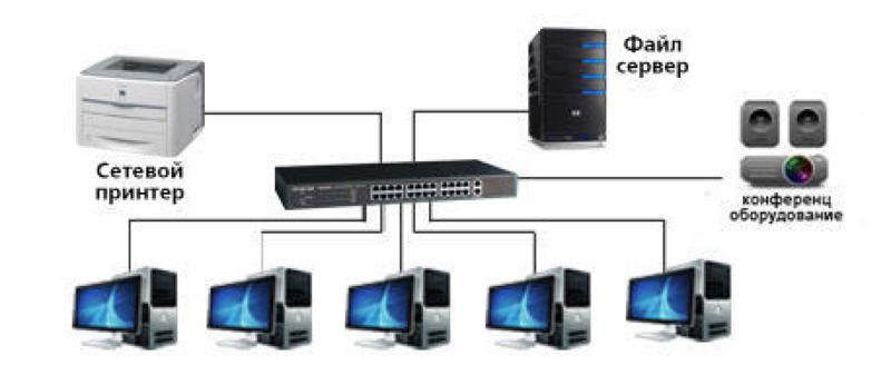 Χρονολόγηση VLAN