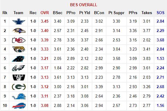 2017 Wk1 BES Rankings 1-10