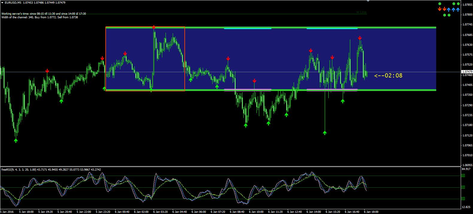 Risk free binary options tradinglevel 24