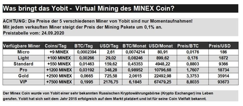 YoBit Virtual Mining Pakete
