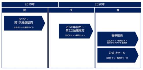 東京2020パラリンピックチケット販売概要