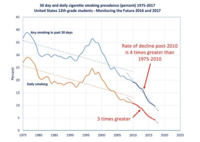 Rapid Decline in Teen Smoking