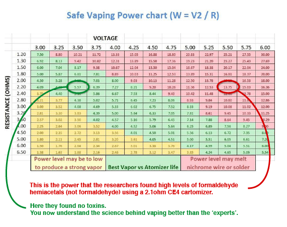 Save vaping wattage ohm chart