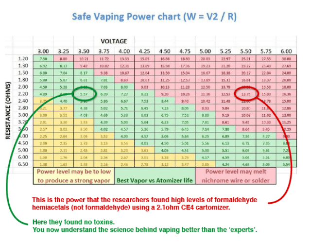 Save vaping wattage ohm chart