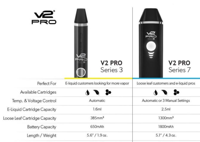 V2 Pro Series specifications and vaporizers