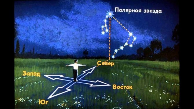 Солтүстік жарты шардағы жұлдыздарға бағдар