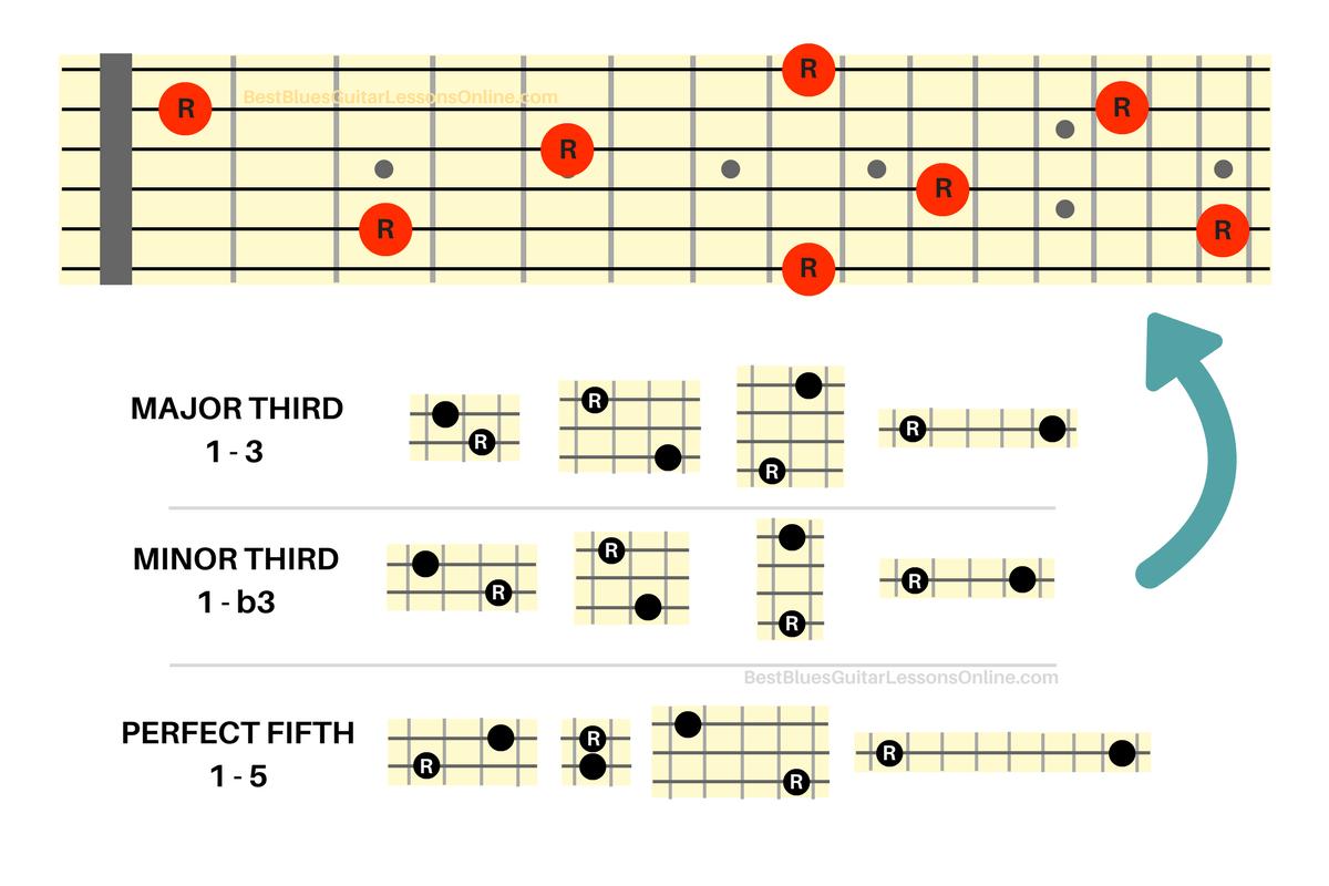 The Ultimate Guide In Understanding Guitar Intervals