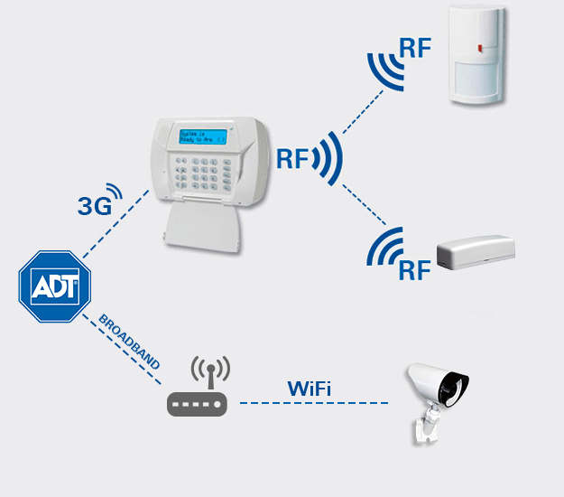 Security System Monitored Home Non Wireless Best