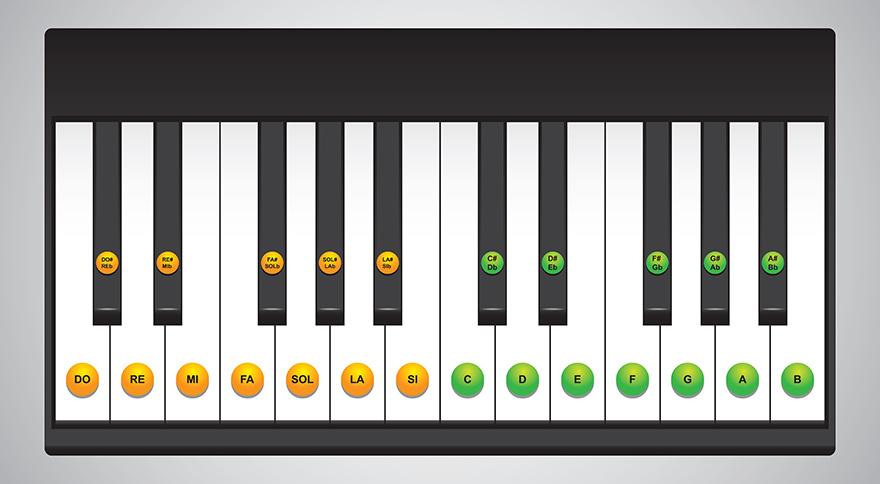 Learn To Play Piano - A Piano Keys Chart -Piano and keyboard keys layouts
