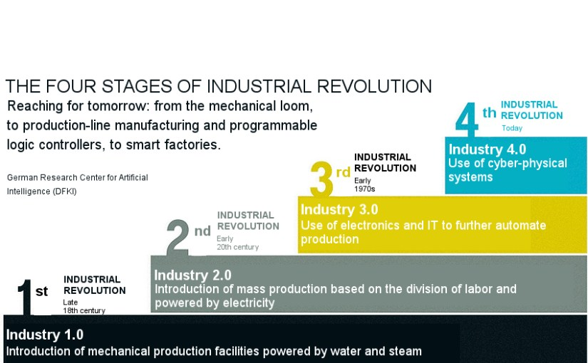 Innovation and productivity with 4th Industrial Revolution