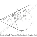 Effect of Sloping Surcharge in Active Case