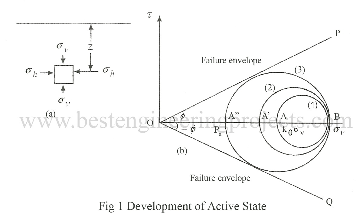 Development of active state