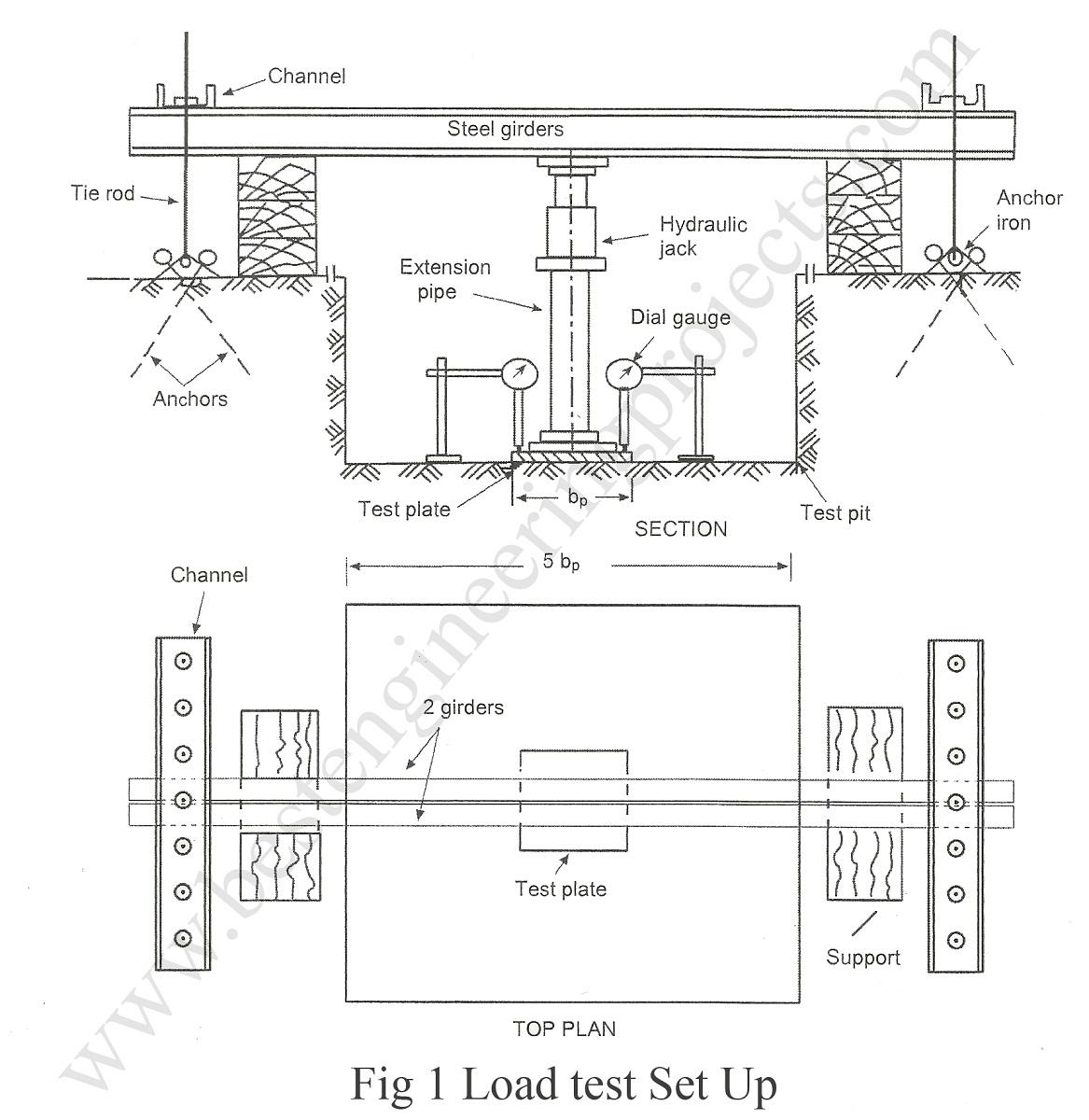 plate load test procedure pdf