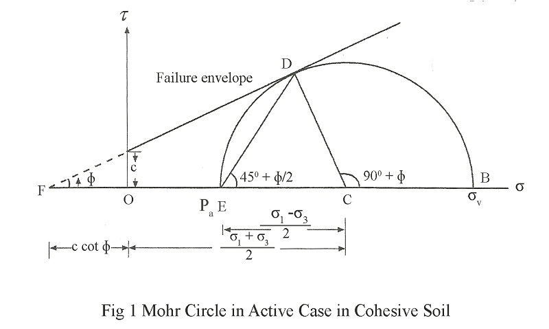Mohr Circle in Active Case in Cohesive Soil