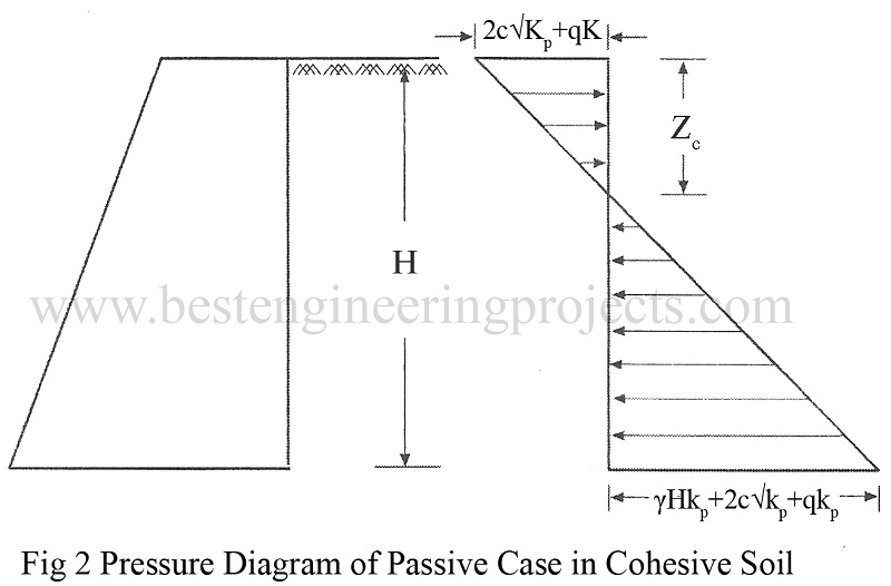 Pressure Diagram of Passive Case in Cohesive Soil