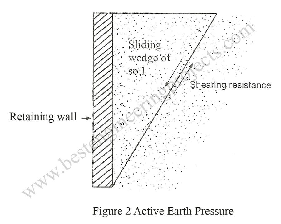 active earth pressure