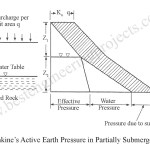 Active Earth Pressure for Partially submerged Sand with Surcharge