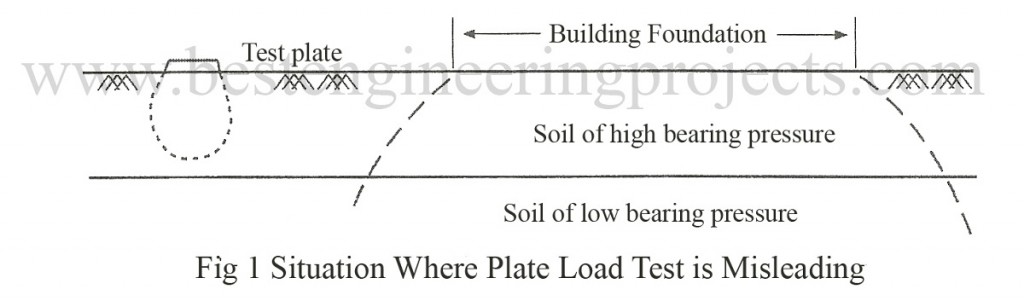 situation where plate load test is misleading
