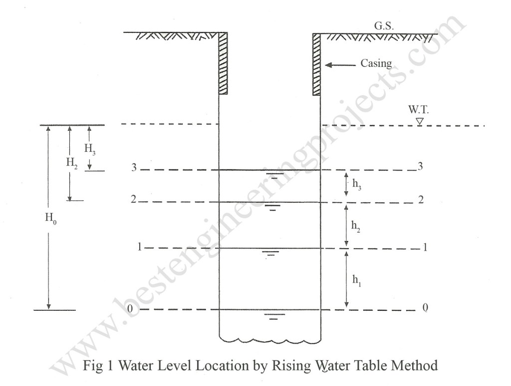 water level location by rising water table method