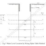Hvorslev Method for Water Table Location