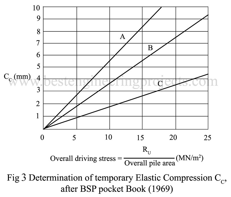 Determination of temporary Elastic Compression CC