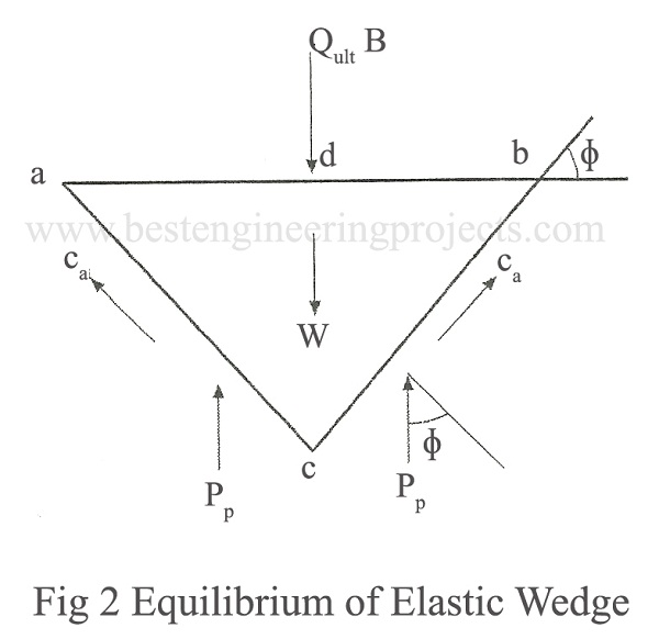 Equilibrium of Elastic Wedge