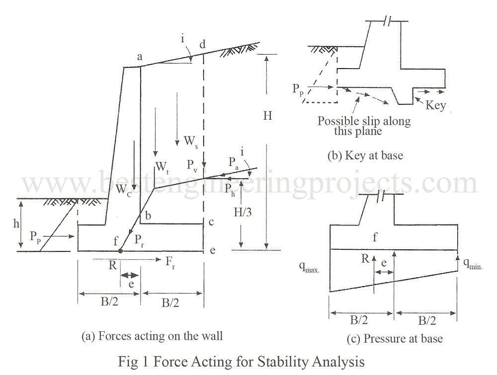 Stability Analysis For Cantilever Wall Best Engineering