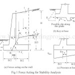 Stability Analysis for Cantilever Wall