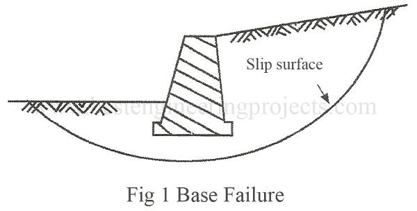 base failure