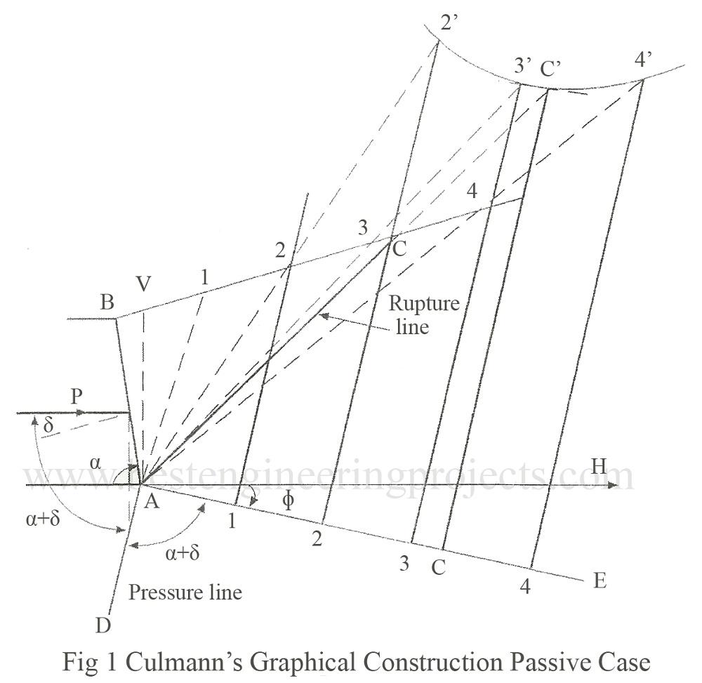 culmann's graphical construction passive case