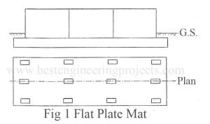 flat plate mat