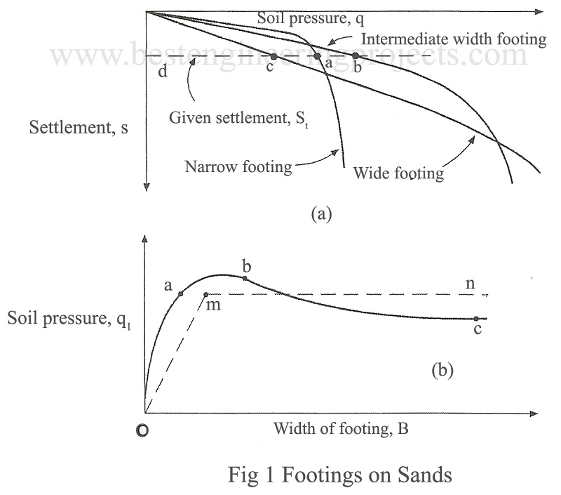 footings in sands