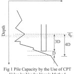 Pile Capacity Based on SPT Results and Static Cone Penetration (CPT) Results