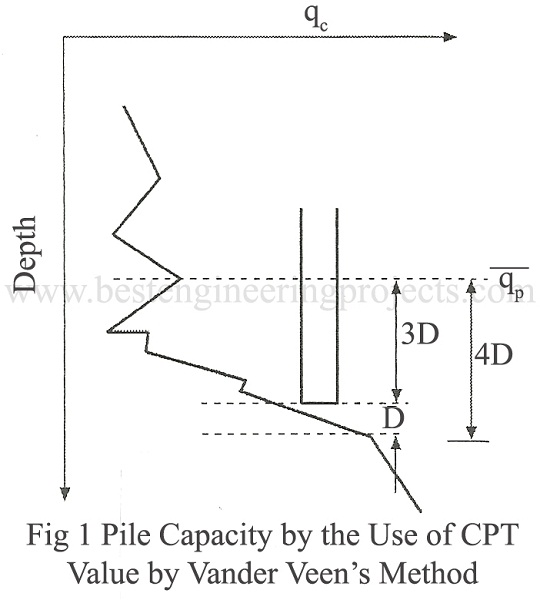 pile capacity by the use of  CPT value by vander Veen's method