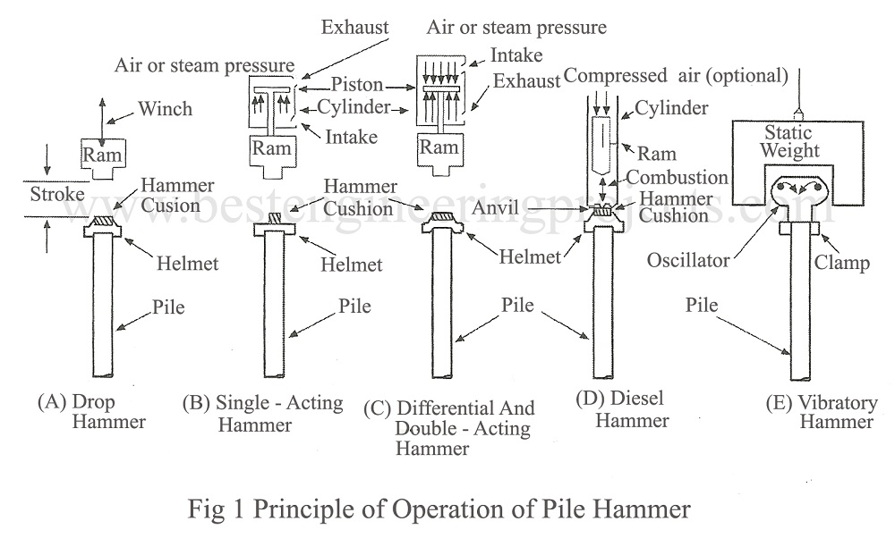 principle of operation of pile hammer