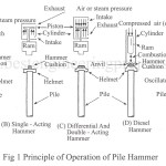 Piling Hammer | Types of piling hammer