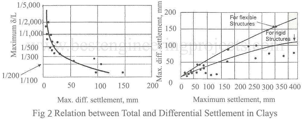 relation between total and differential settlement in clays
