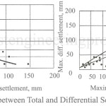 Relation between Total and Differential Settlement