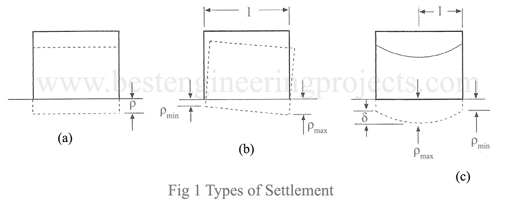Settlement of Foundation | Types of Settlement