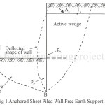 Anchored Bulkhead | Determintion of Anchored Bulkhead