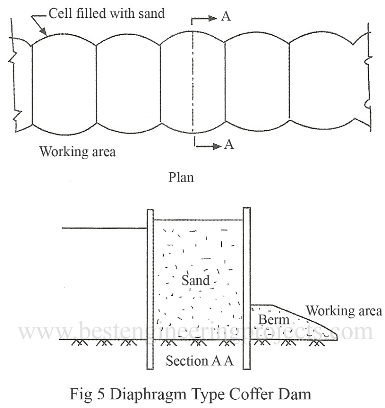 Diaphragm type coffer dam