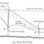 Deep Well Pump