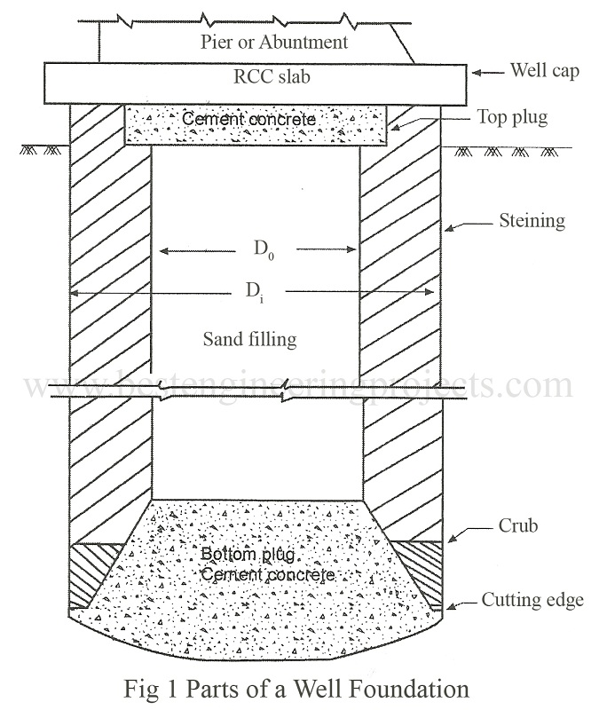 Component parts of a well foundation best engineering projects well cap the well cap is a rcc slab of sufficient strength to transmit the forces from pier to the body of well it is generally kept at low water level publicscrutiny Gallery