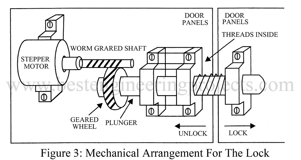 mechanical arrangement for the lock