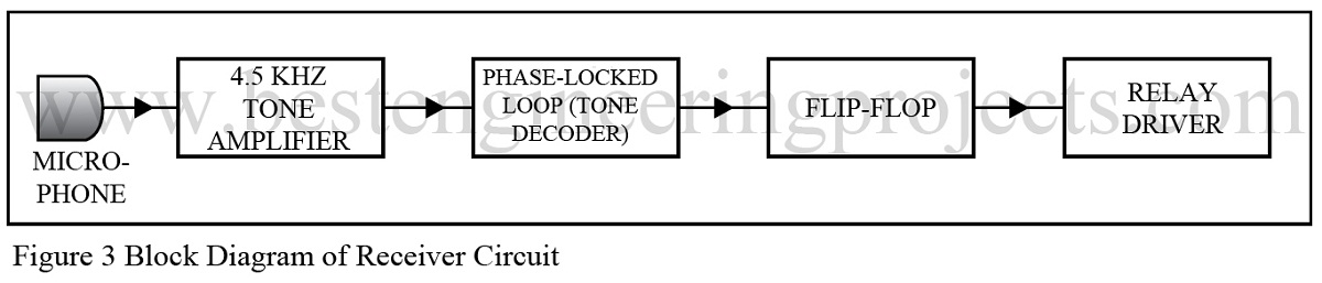 block diagram of receiver circuit of sound operated on off switch