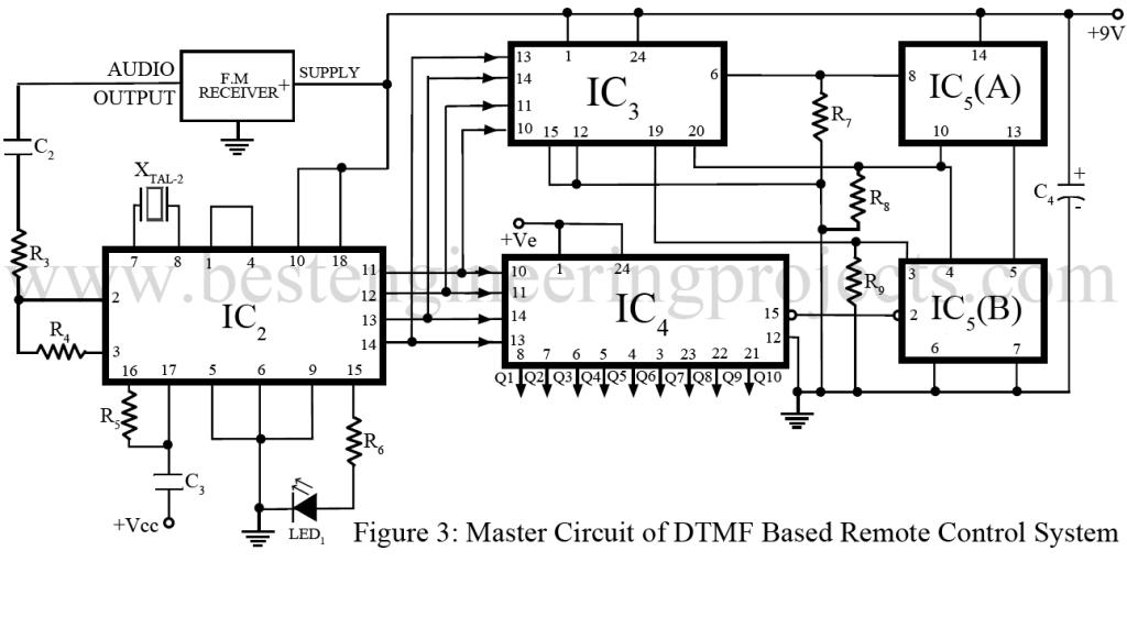 Dtmf based industrial control