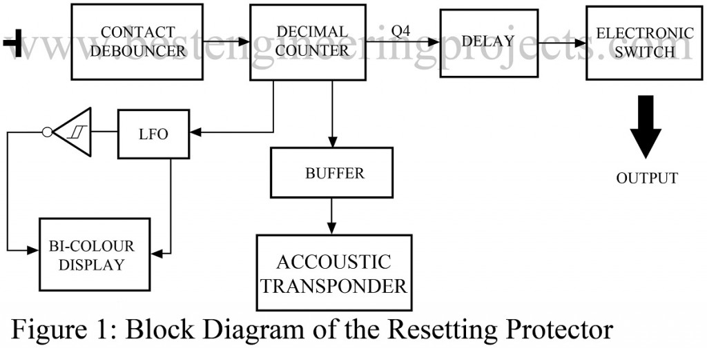 block diagram of resetting protector