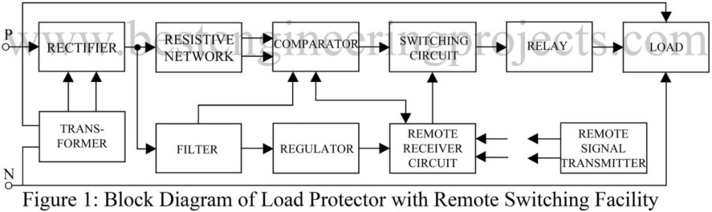 block diagram of load protected circuit