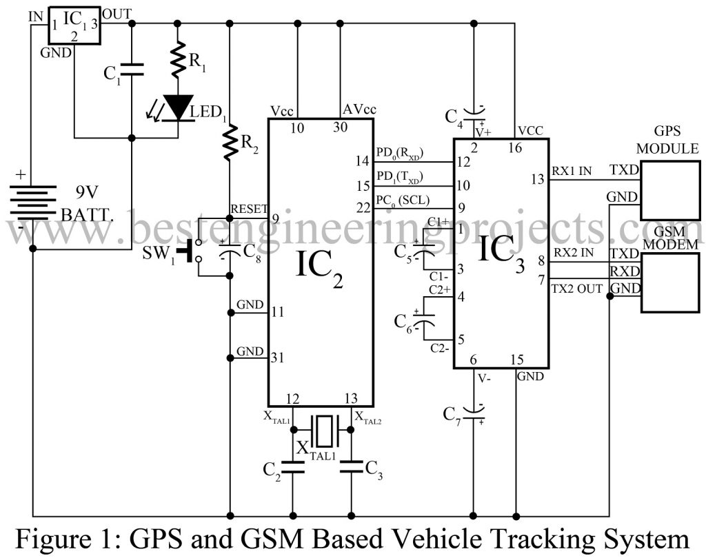 GPS and GSM based Vehicle Tracking System Best Engineering Projects